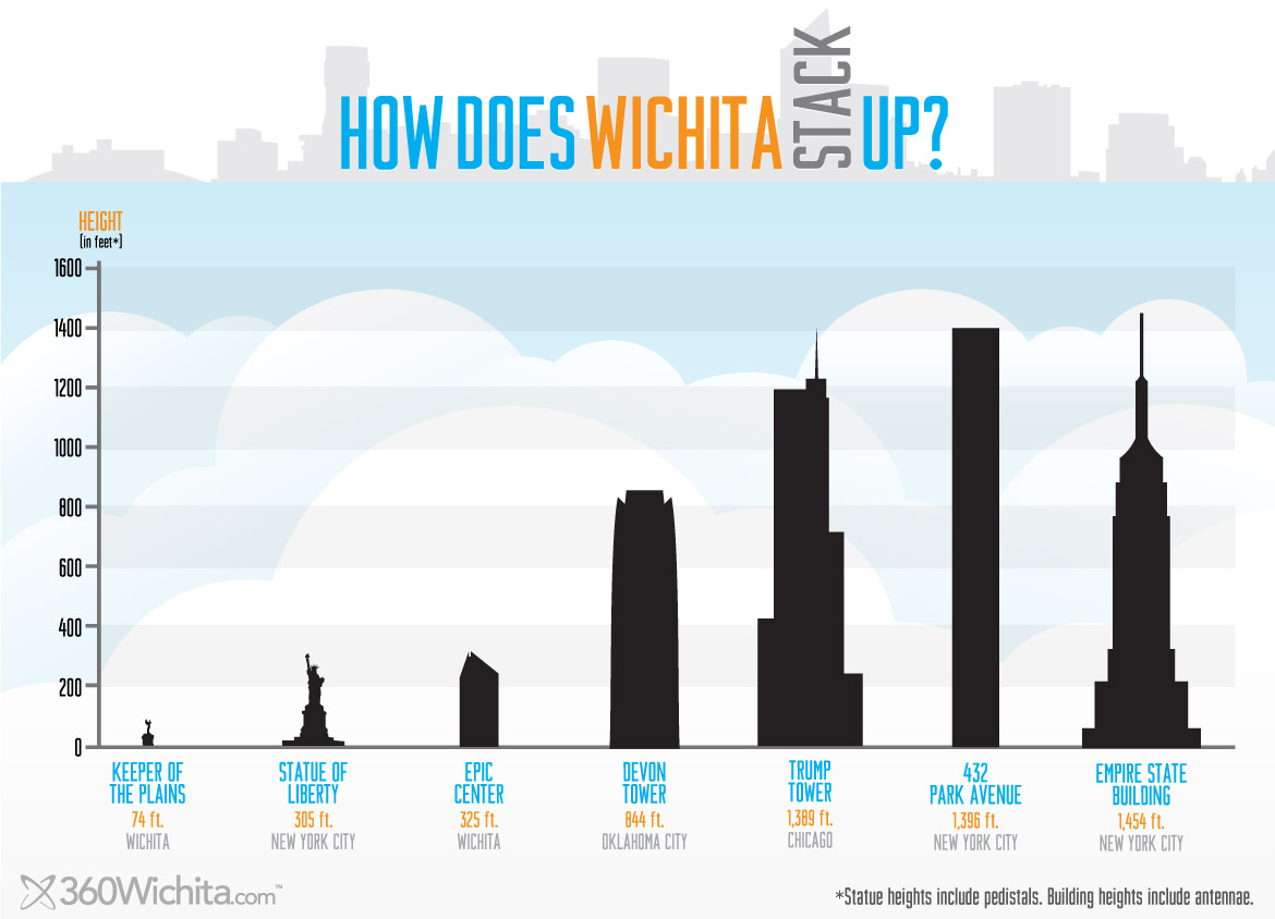 What are the Tallest Buildings in Wichita?