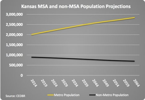 Kansas population forecast